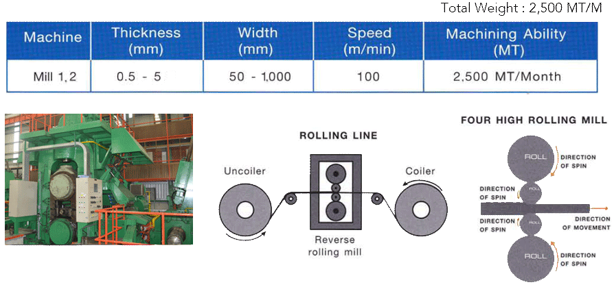 Four-Hight-Rolling-Specication