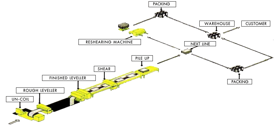 leveller-process